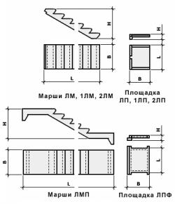 Лестничные марши и площадки Марш 1ЛМ-30-12-15-4